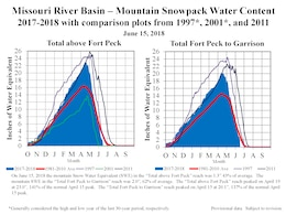 "On June 15, 2018 the mountain Snow Water Equivalent (SWE) in the ""Total above Fort Peck"" reach was 1.3"" 43% of average. The mountain SWE in the ""Total Fort Peck to Garrison"" reach was 2.0"", 62% of average. The ""Total above Fort Peck"" reach peaked on April 19 at 23.0"", 141% of the normal April 15 peak. The ""Total Fort Peck to Garrison"" reach peaked on April 15 at 20.1"", 137% of thenormal April 15 peak."