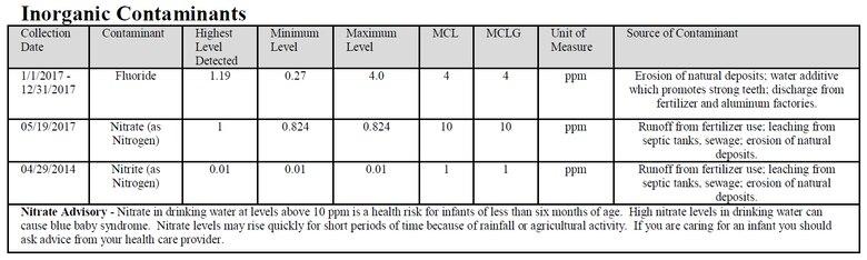Inorganic contaminants table