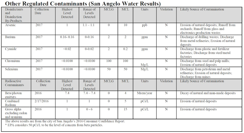 Other regulated contaminants table