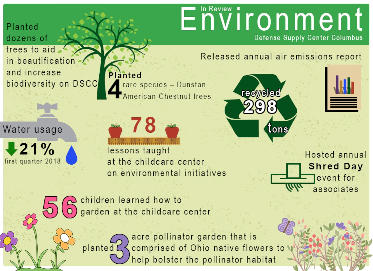 Environment In Review infographic