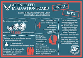 General information surrounding the Air Force Enlisted Evaluation Board process. Airmen should direct all other questions to the Total Force Service Center at 1-800-525-0102, or via email at AFPC.PB@us.af.mil. (U.S. Air Force infographic by Staff Sgt. Alexx Pons)