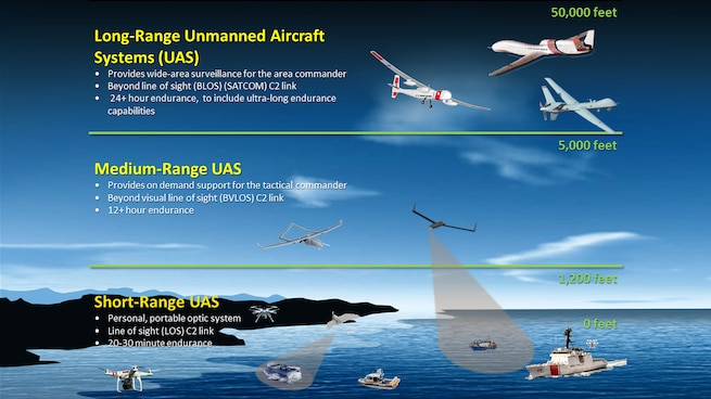 Coast Guard UAS concept