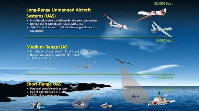 Coast Guard UAS concept
