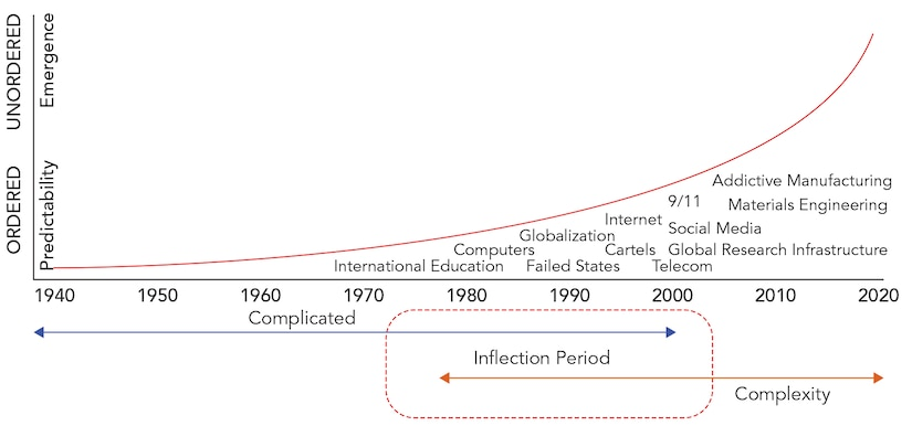 Figure 2 illustrates the complexity in the WMD proliferation systems that began in the 1970s with the convergence of a multiple factors.