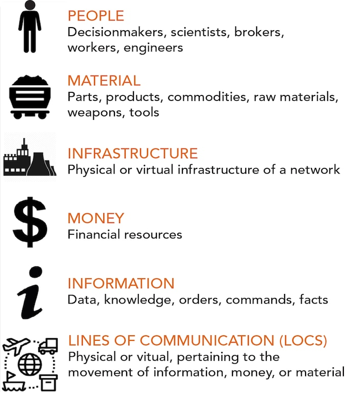 Factors of WMD Development and Weaponization including people, material, infrastructure, money, information, and lines of communication (LOCS).