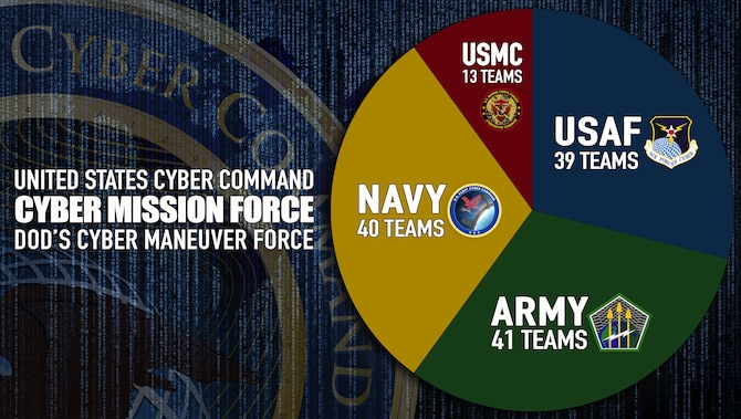 Air Forces Cyber announced today all Air Force Cyber Mission Force teams achieved full operational capability May 11. The Air Force began building its contribution to the CMF in 2013, along with the Army's 41 teams, Navy's 40 teams and Marine Corps' 13 teams. (U.S. Air Force graphic by Tech. Sgt. R.J. Biermann)