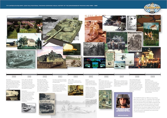 Timeline of Grafenwoehr Training Area's history in celebration of its centennial birthday, 1980-1989.