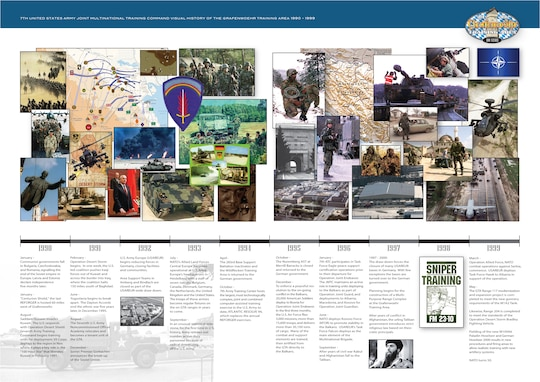Timeline of Grafenwoehr Training Area's history in celebration of its centennial birthday, 1990-1999.