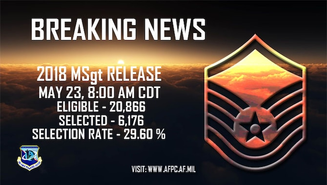 Breaking news:  2018 master sergeant release is May 23, 8:00 a.m. CDT. Eligible - 20,866; selected - 6,176; selection rate - 29.60 percent