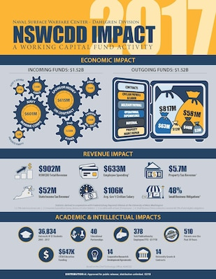 IMAGE: DAHLGREN, Va. (May 16, 2018) – The Naval Surface Warfare Center Dahlgren Division (NSWCDD) Economic and Intellectual Impact for fiscal year 2017 is outlined in the 'NSWCDD Impact' infographic released today by the NSWCDD Economic Impact Working Group. This year's study examined the organization's influences on the local economy, state and county revenues, as well as academic and intellectual life and progress. Moreover, it analyzed how the command's role as a Working Capital Fund Activity influences its operations, products, and services, and by extension – its customers, sponsors and the wider community.