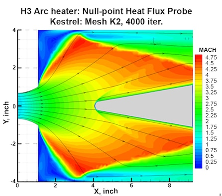 The thermodynamic capability of the Department of Defense High Performance Computing Modernization Program CREATE™-AV Kestrel software, which is used to calculate fluid flows via computational fluid dynamics, was extended to the equilibrium air model in the H3 arc-heated facility at Arnold Air Force Base. With this, the impact of heat transfer on test articles, such as the one pictured in the graphic, can be computed at higher speeds. (Graphic provided)