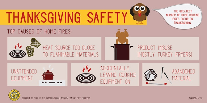 The U.S. Fire Administration, or USFA, estimates 2,000 Thanksgiving Day fires in residential structures occur yearly in the United States. The leading culprit in these fires is cooking. These unattended fires most commonly transpire during the afternoon hour's noon to 4 p.m. Twenty percent of the time during Thanksgiving smoke alarms were not present or not operational in an occupied home.