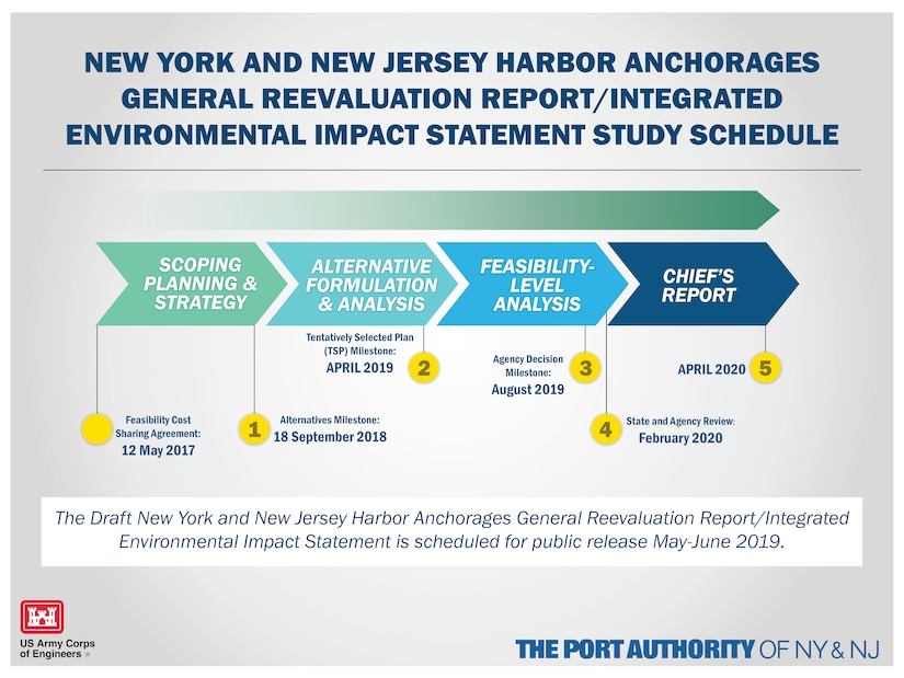 A graphic depicting the NY & NJ Harbor Anchorages Study Schedule.