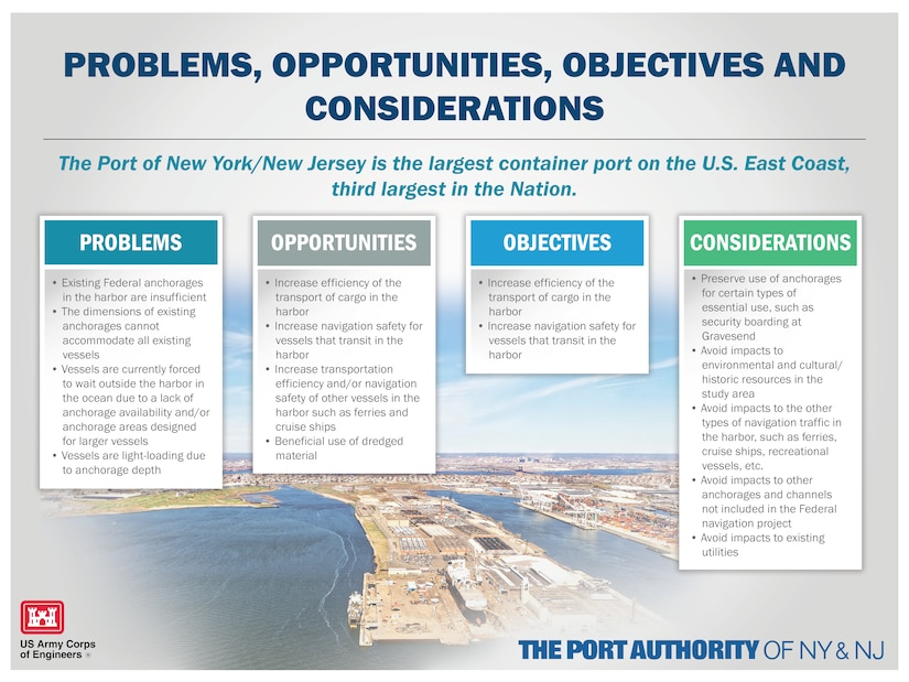 Graphic laying out the Problems, Opportunities, Objectives and Considerations of the Port of New York and New Jersey Anchorages Study