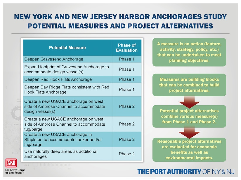 Graphic explaining the Port of New York and New Jersey Harbor Anchorages Study's potential measures and project alternatives