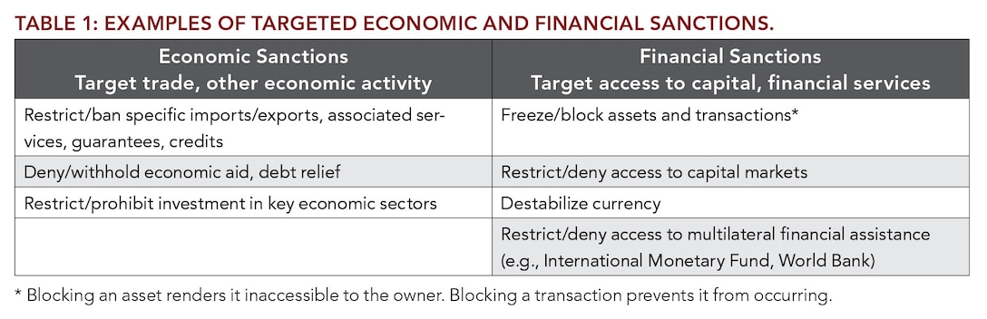 Table 1: Examples of Targeted Economic and Financial Sanctions.