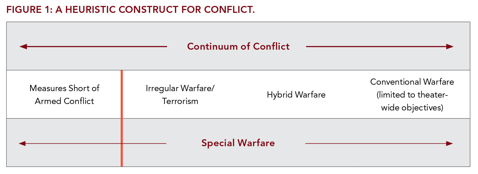 Examining Complex Forms of Conflict: Gray Zone and Hybrid Challenges
