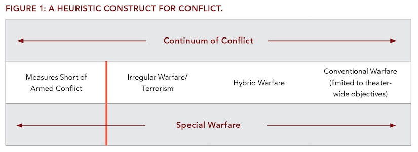 Figure 1: A Heuristic Construct for Conflict.