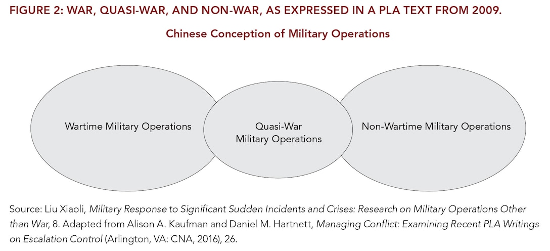 Figure 2: War, Quasi-War, and Non-War, as Expressed in a PLA Text From 2009.