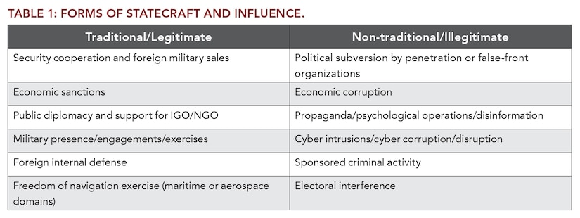 Table 1: Forms of Statecraft and Influence