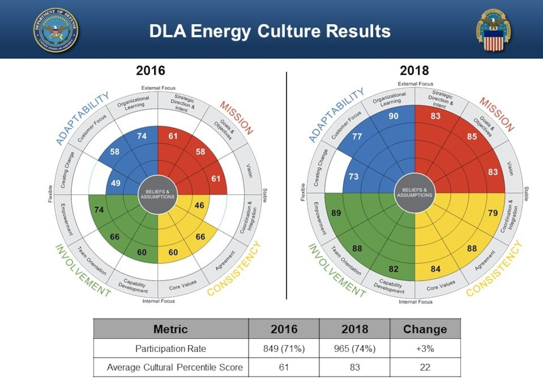 DLA Energy Culture Climate comparison chart 2016-2018