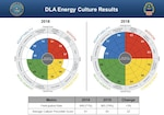The graphic illustrates both the 2018 and 2016 results of Defense Logistics Agency Energy Denison Culture Climate Survey results.