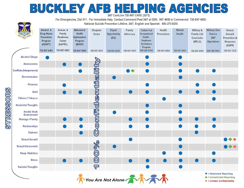 Helping agencies on Buckley Air Force Base developed the Stressors and Helping Agencies Cross-reference Matrix. The matrix identifies a list of stressors and recommends appropriate agencies on base to help relieve them.