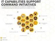 IT Capabilities support command initiatives