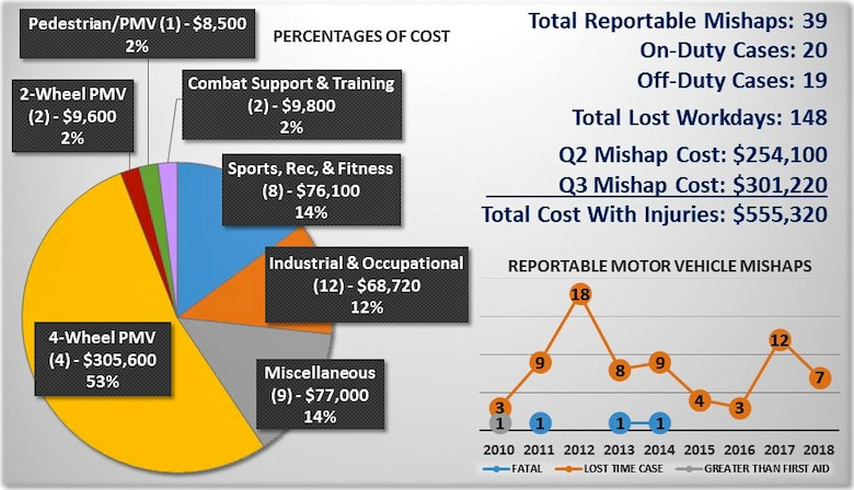 From Jan. 1 through June 30, 2018, Team Dover Airmen experienced four privately owned motor vehicle incidents that resulted in lost work time. These four incidents cost the Air Force more than $305,000 in expenses, 53 percent of all mishap expenses during this six-month period. (courtesy graphic)