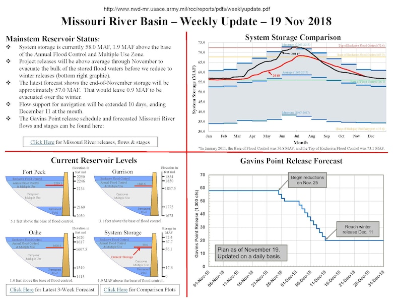 Project releases will be above average through November to