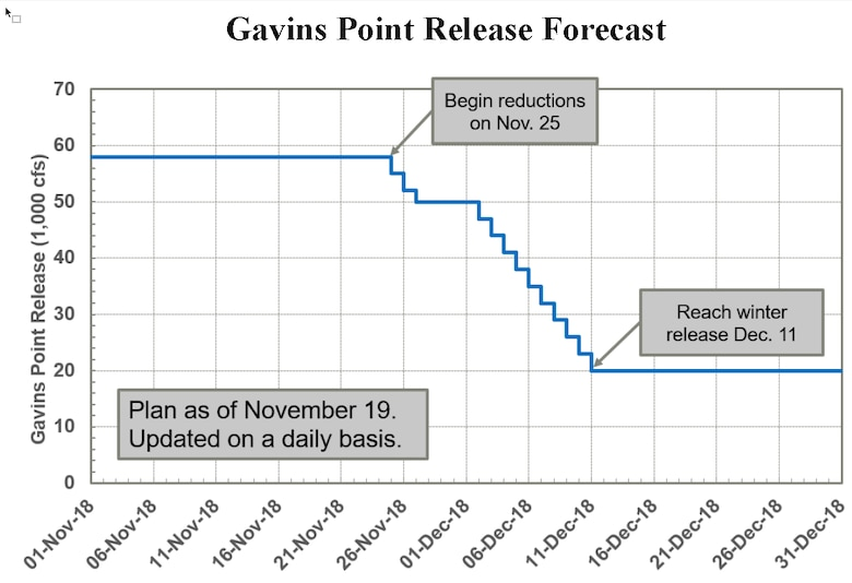 Releases from Gavins Point Dam are forecast to be reduced Sunday, Nov. 25, from 58,000 cubic feet per second to 55,000 cfs. Releases will be incrementally reduced over the next few weeks to winter release rates ahead of the river's icing-in in the upper portions of the basin.