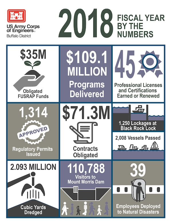 Infographic highlighting U.S. Army Corps of Engineers, Buffalo District Fiscal Year 2018 accomplishments, October 10, 2018.