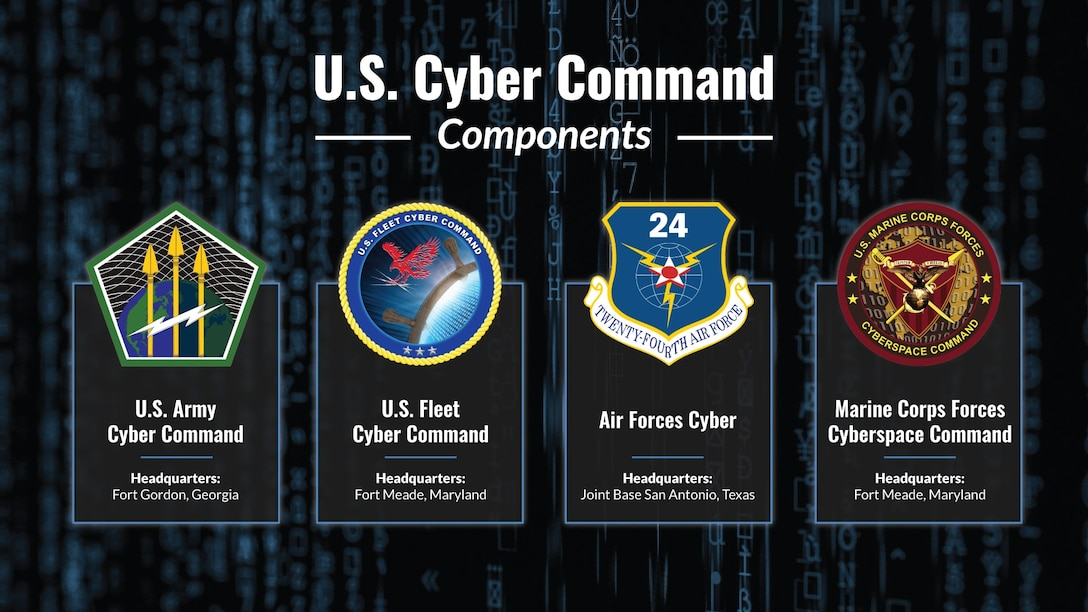 Graphic of U.S. Cyber command components.