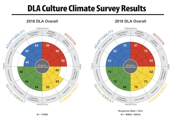 Culture/Climate Survey results show positive trend for DLA