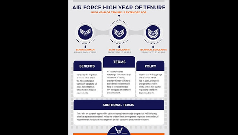 The Air Force is extending the high year of tenure for senior airmen through technical sergeants beginning Feb. 1, 2019.