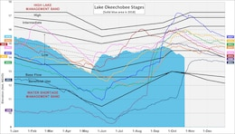 Graph of Lake Okeechobee Water Stages at various years. Current lake levels are shown in solid blue. Lake Okeechobee is currently at 13.92 feet above sea level.