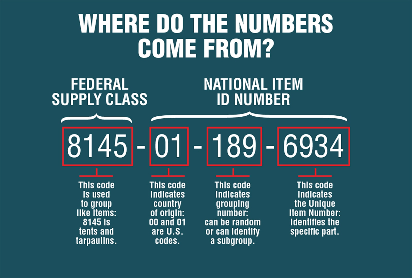 National Stock Numbers are derived from Federal Supply Class numbers and Nationa Item ID numbers.