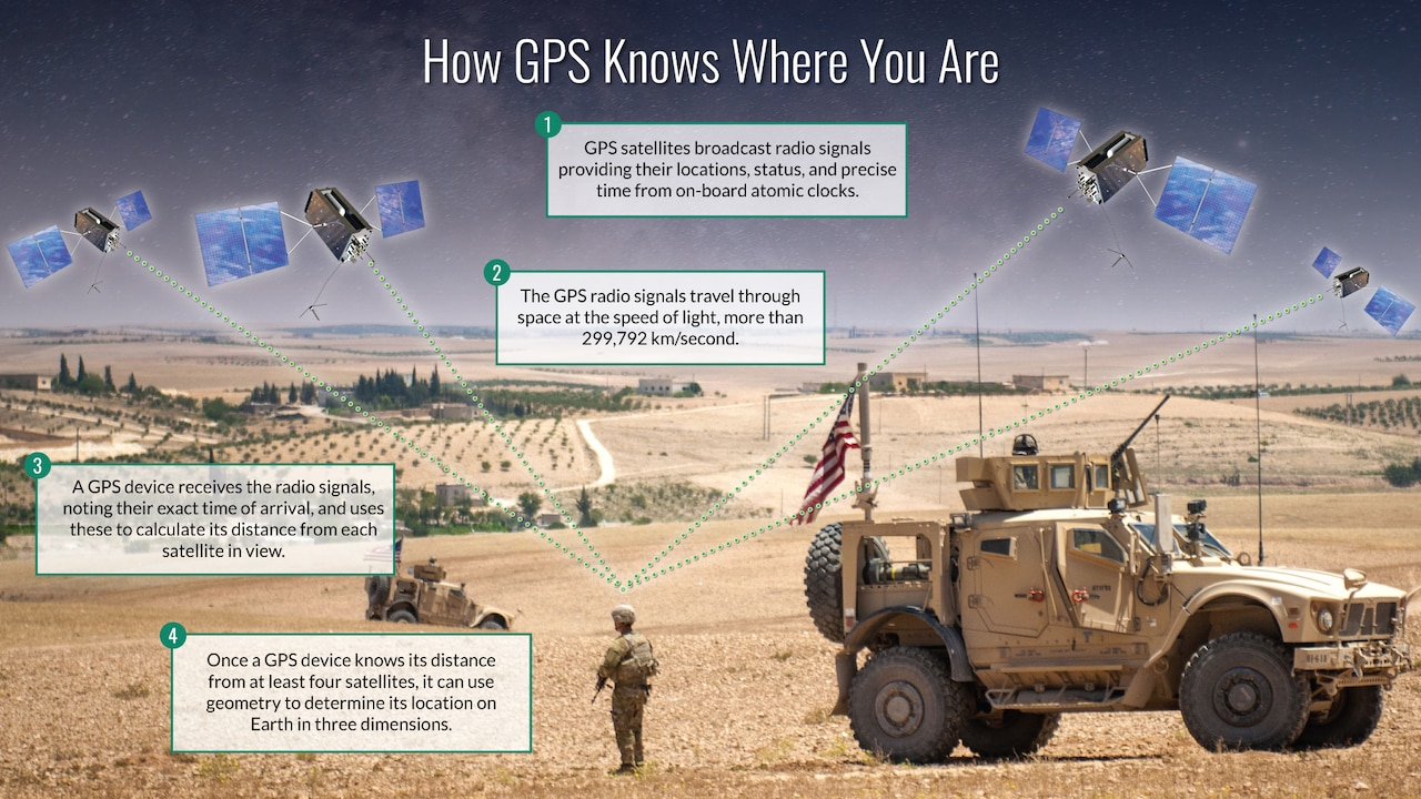Four facts about how GPS knows where you are.