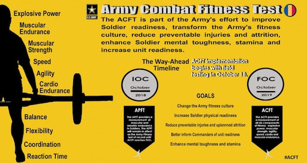 """The main purpose of the Army Combat Fitness Testis twofold. First, the test ensures soldiers are ready for combat. Second, preparation for the test improves physical fitness as it relates to injury prevention. Beginning October 2020, all soldiers will be required to take the six-event """"gender- and age-neutral"""" ACFT. The new fitness evaluation is designed to prepare soldiers for the rigors of combat while improving Army readiness."""