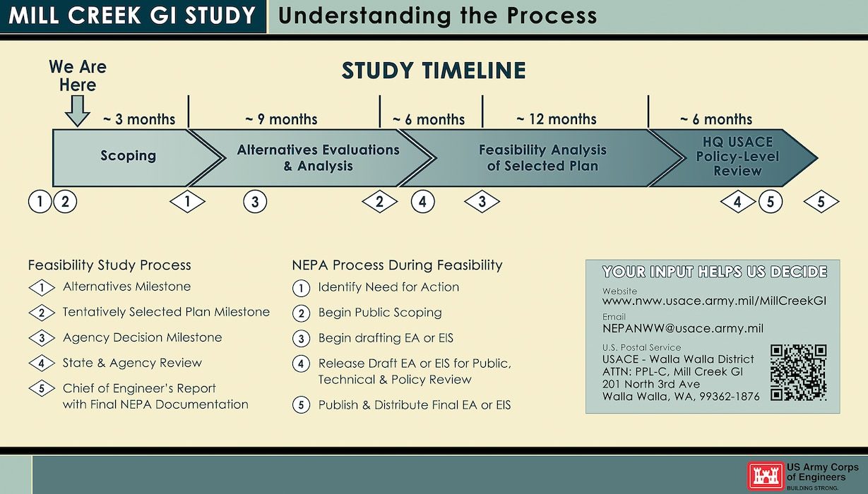 Mill Creek General Investigation (GI) Study -- Understanding the Process 
