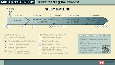 Mill Creek General Investigation (GI) Study -- Understanding the Process   [GRAPHIC OF STUDY TIMELINE TEXT] Feasibility Study Process: (1) Alternatives Milestone, (2) Tentatively Selected Plan Milestone, (3) Agency Decision Milestone, (4) State & Agency Review, (5) Chief of Engineer's Report with Final NEPA Documentation.   NEPA Process During Feasibility: (1) Identify Need for Action, (2) Begin Public Scoping, (3) Begin drafting EA or EIS, (4) Release Draft EA or EIS for Public, Technical & Policy Review, (5) Publish & Distribute Final EA or EIS.  [SIDEBAR TEXT] Your Input Helps Us Decide -- Website - www.nww.usace.army.mil/MillCreekGI; Email -NEPANWW@usace.army.mil; U.S. Postal Service - USACE - Walla Walla District, ATTN: PPL-C, Mill Creek GI, 201 North 3rd Ave, Walla Walla, WA, 99362-1876. [QR CODE GRAPHIC]