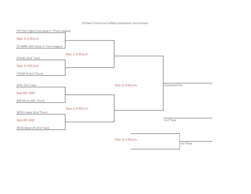 Kirtland's intramural softball postseason is upon us. Playoffs start tonight with a matchup between Thursday Night League regular season champs SFS Harrington (7-4) and Tuesday Night's fourth-place finisher 58 AMXS (2-9). Tuesday night's top team, AFRL (11-1) have to be the tournament favorites going in. They take on 898 MUNS tonight at 7:30 p.m. All of Team Kirtland are encouraged to come out and support their teams at the Kirtland Softball Field adjacent to Marquez Park.