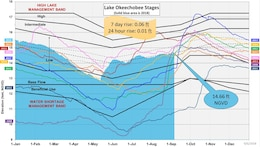 Lake Okeechobee Water Stages at various years, going into active hurricane season.