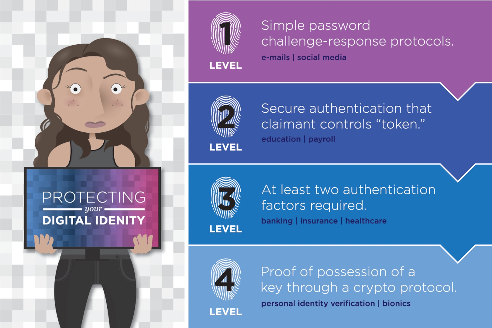 Infographic - Protecting Your Digital Identity