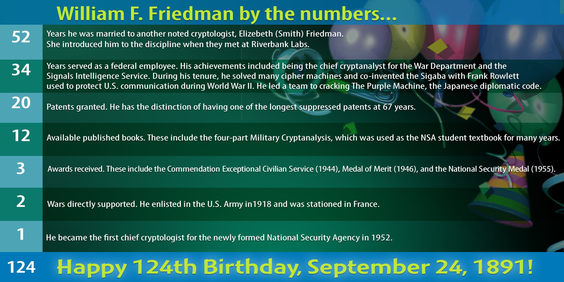 Infographic - William F. Friedman by the numbers