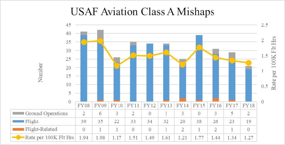 Aviation Class A Mishaps: 