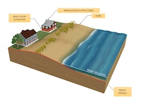 The U.S. Army Corps of Engineers and the New Jersey Department of Environmental Protection are conducting the New Jersey Back Bays Coastal Storm Risk Management study. Nonstructural measures are under consideration as part of the study. This includes elevating, relocating or floodproofing infrastructure to reduce flood damages.