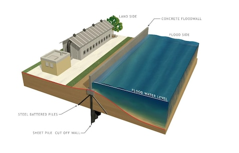 Floodwalls are a measure under consideration as part of the New Jersey Back Bays Coastal Storm Risk Management study. The study is a joint effort between the U.S. Army Corps of Engineers Philadelphia District and the New Jersey Department of Environmental Protection.