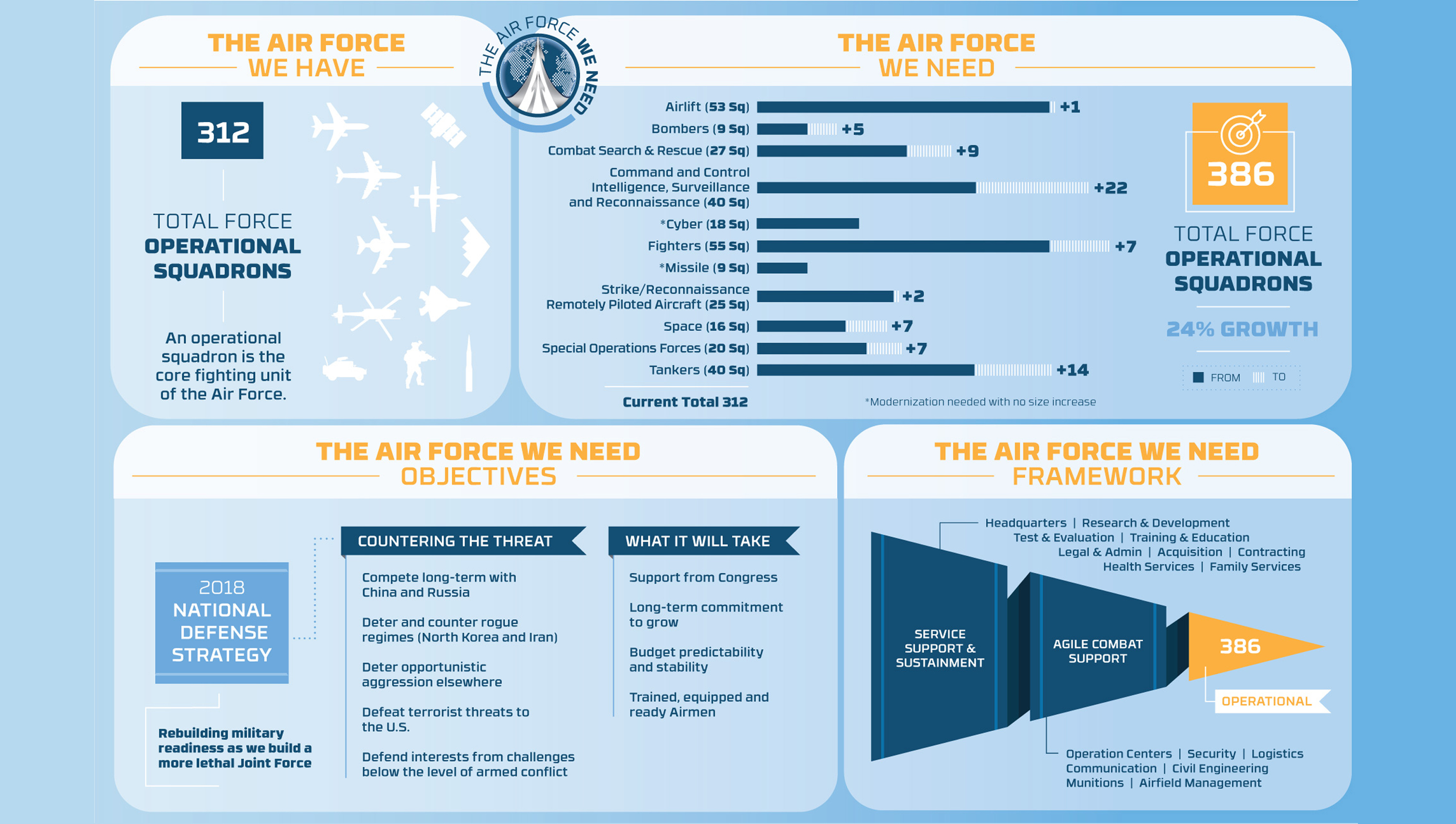 The Air Force We Need: 386 operational squadrons > Wright