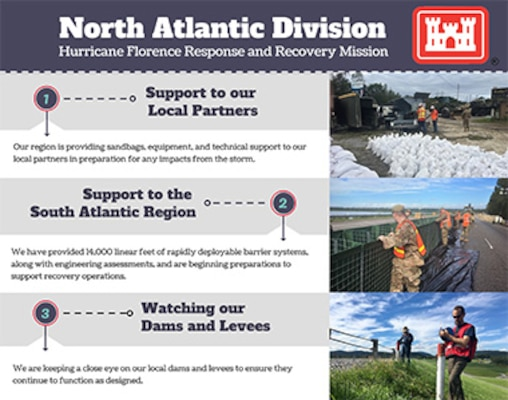The U.S. Army Corps of Engineers, North Atlantic Division (NAD), remains fully engaged with local and national agencies in support of response and recovery efforts from impacts of Hurricane Florence.